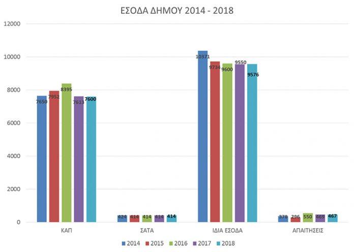 Προϋπολογισμός: Έσοδα 2018